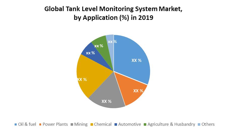 Global Tank Level Monitoring System Market 1