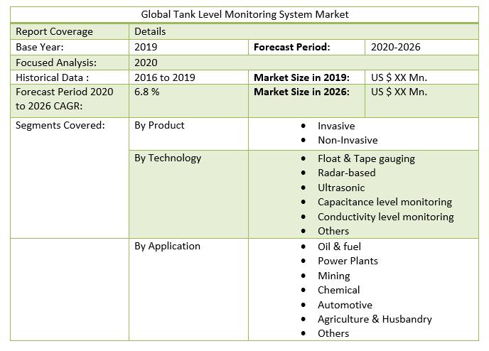 Global Tank Level Monitoring System Market 3