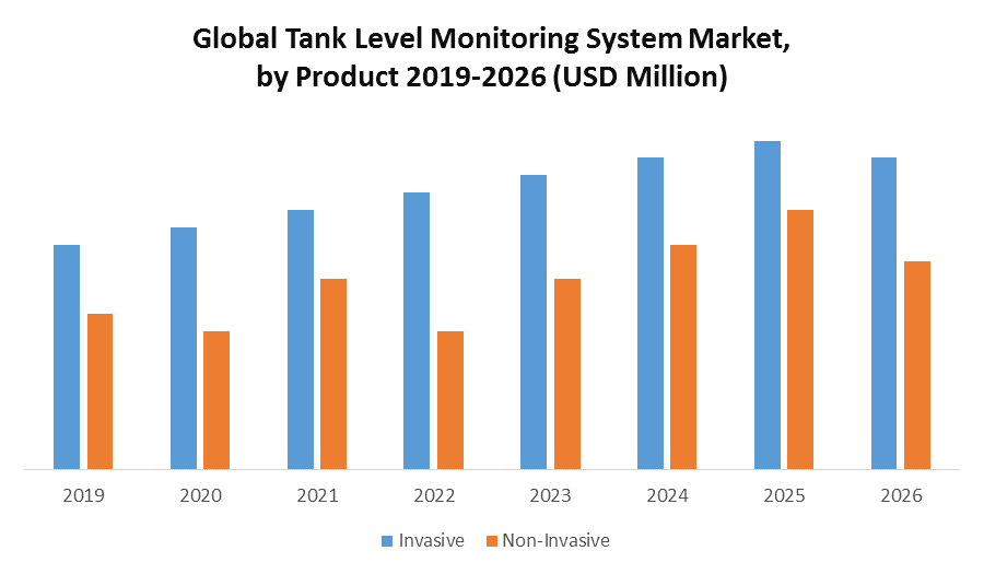 Global Tank Level Monitoring System Market