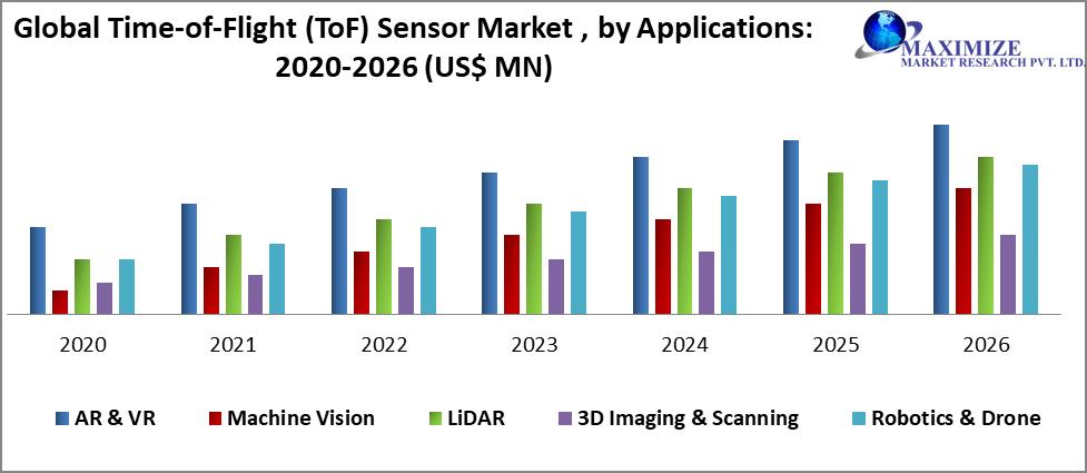 Global Time-of-Flight (ToF) Sensor Market
