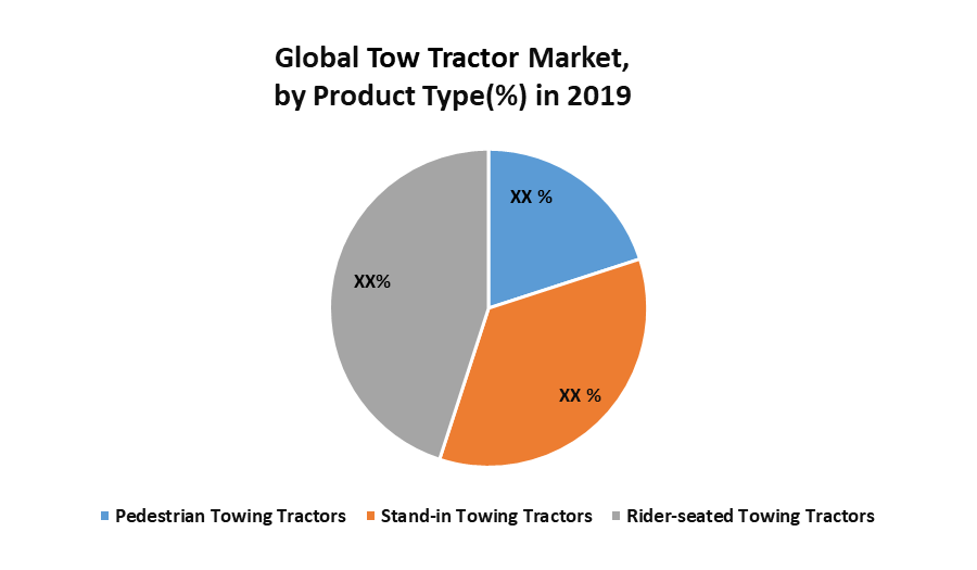 Global Tow Tractor Market