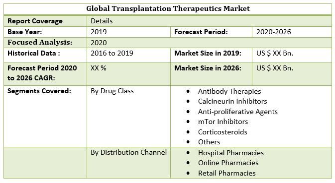 Global Transplantation Therapeutics Market