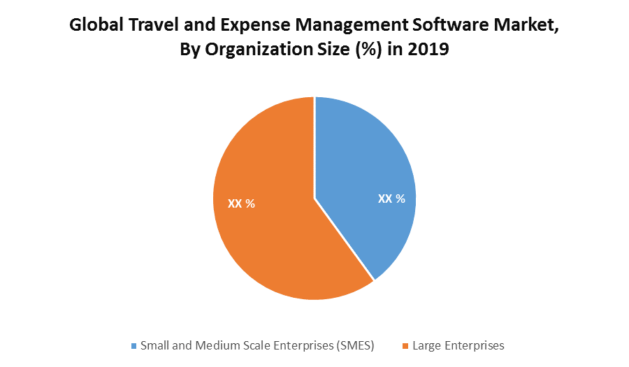 Global Travel and Expense Management Software Market 1