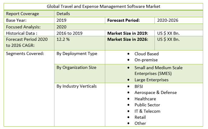 Global Travel and Expense Management Software Market 3