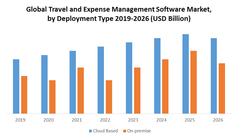 Global Travel and Expense Management Software Market