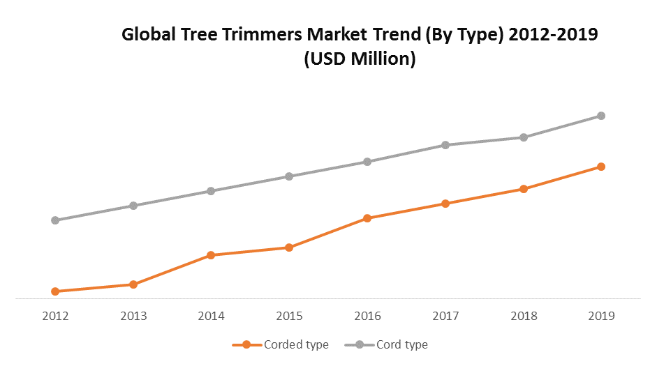 Global Tree Trimmers Market 1