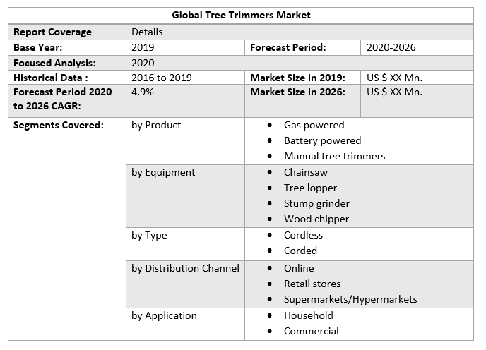 Global Tree Trimmers Market 3