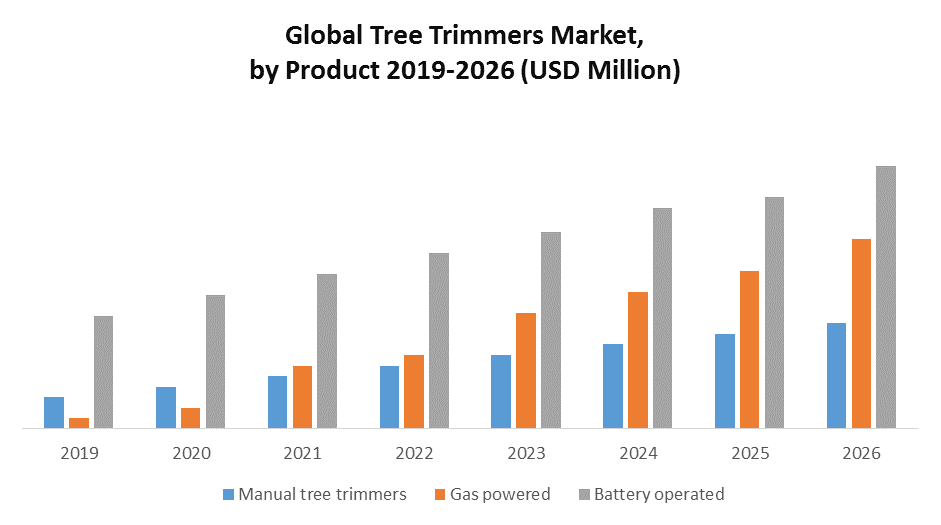 Global Tree Trimmers Market