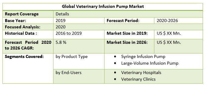 Global Veterinary Infusion Pump Market by Scope