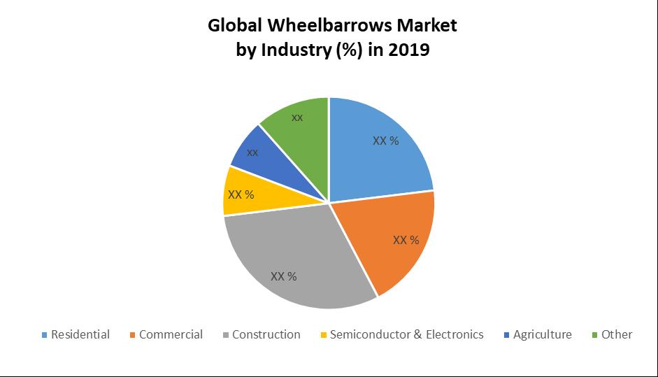 Global Wheelbarrows Market by Industry
