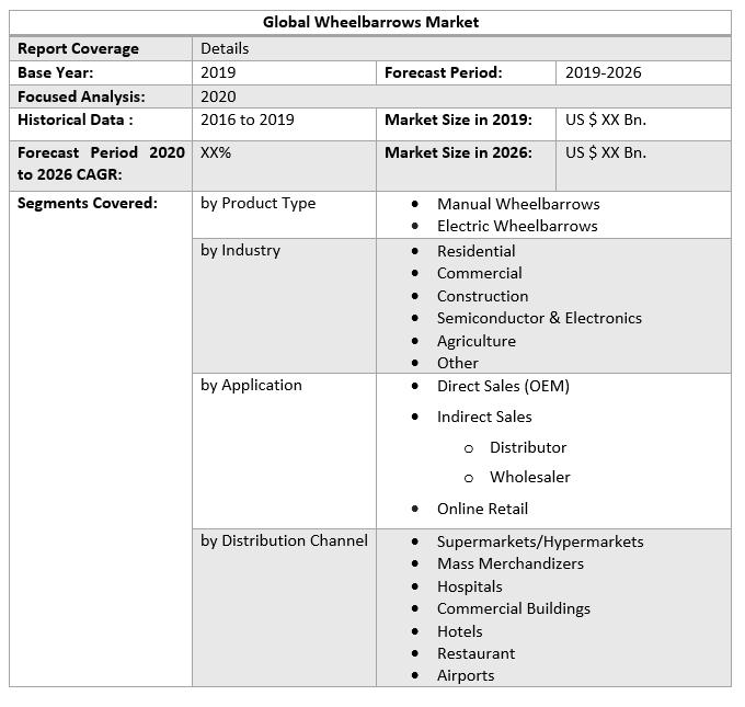 Global Wheelbarrows Market by Scope
