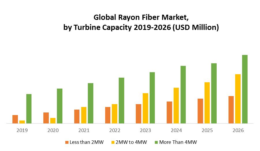 Global Wind Turbine Nacelle Market 1