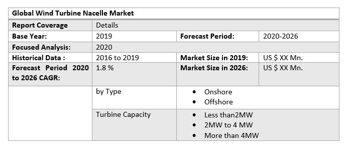 Global Wind Turbine Nacelle Market 3
