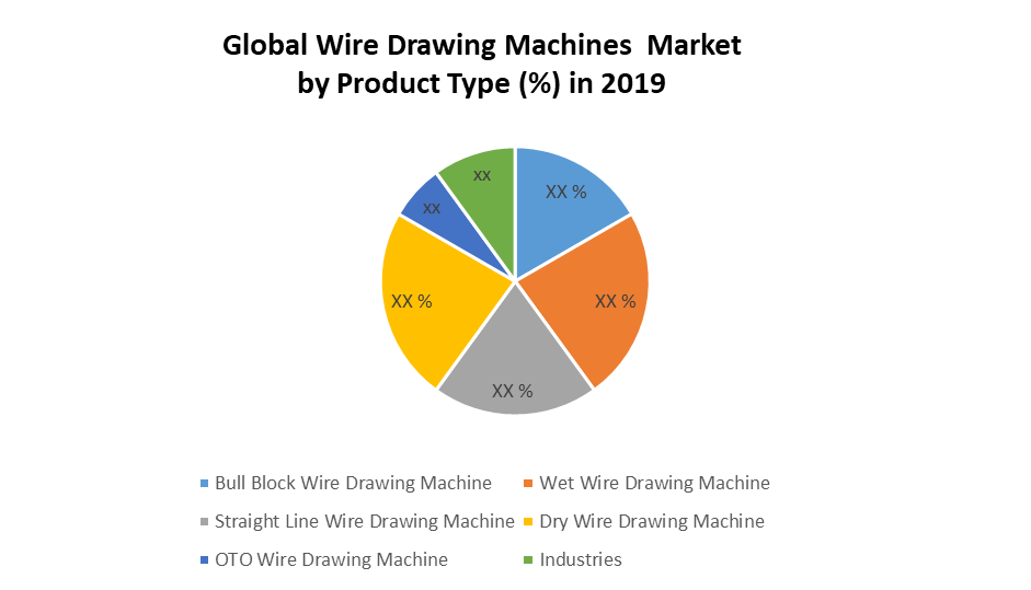 Global Wire Drawing Machines Market by Product