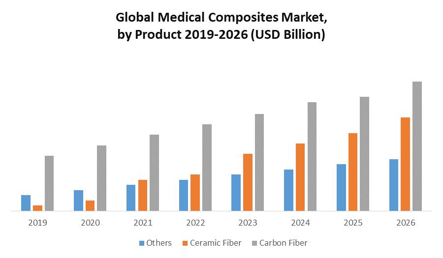 Medical Composites Market