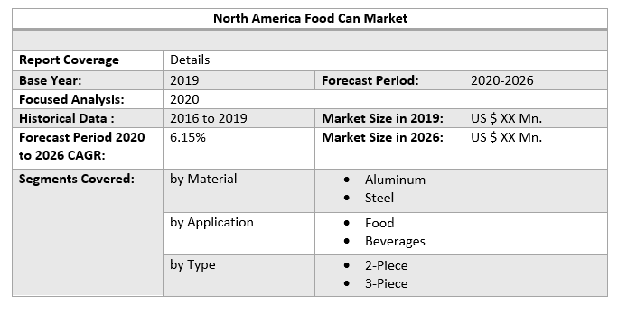 North America Food Can Market by Scope