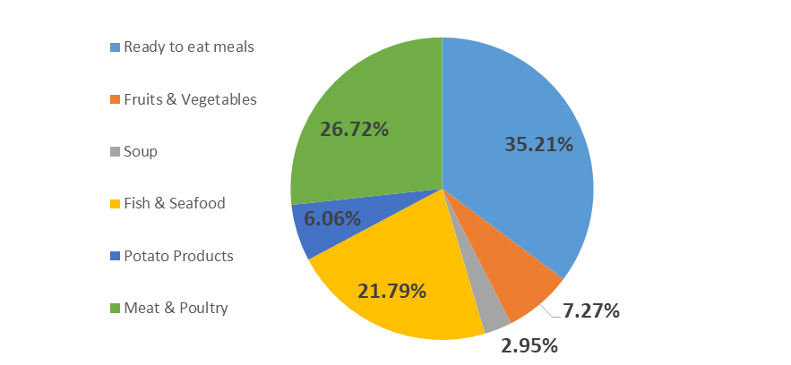 North America Food Can Market by Share