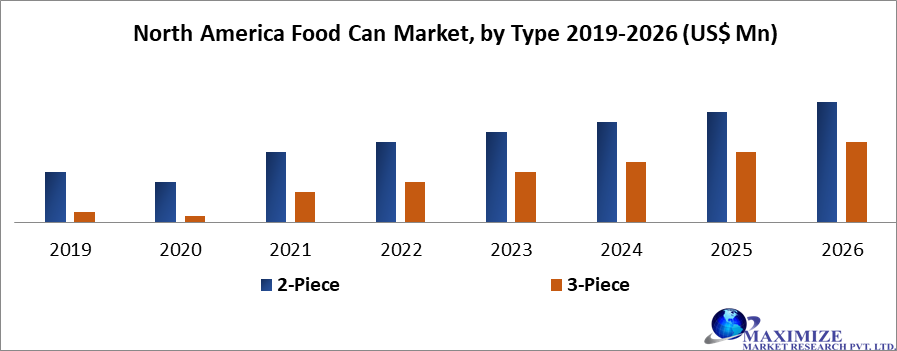 North America Food Can Market by type