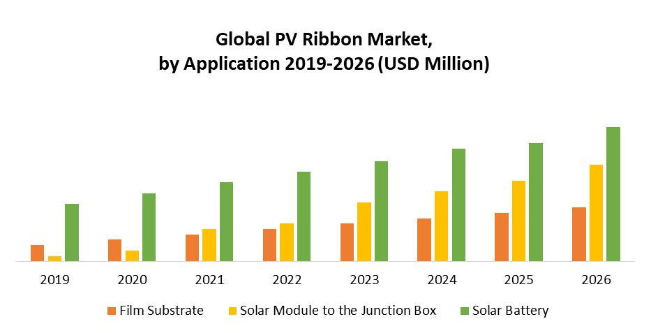 Global PV Ribbon Market