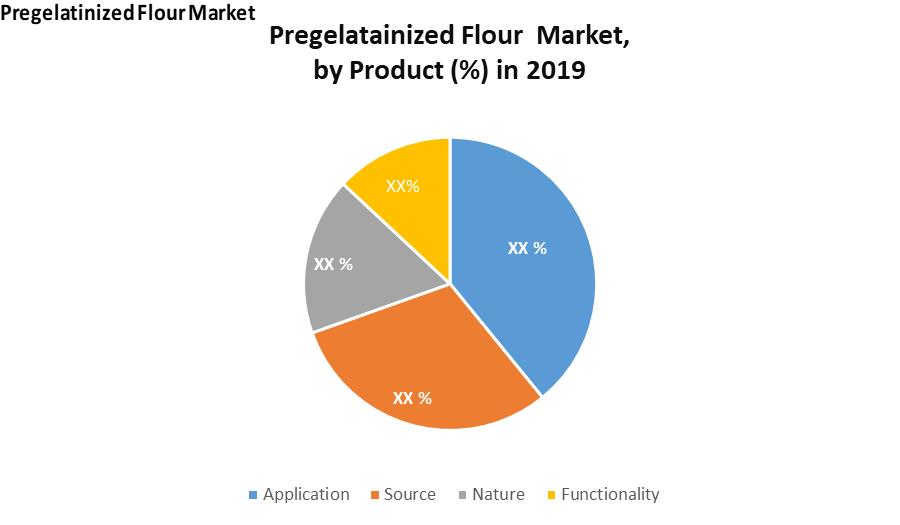 Pregelatinized Flour Market