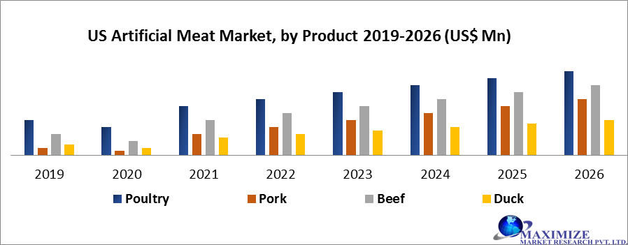 US Artificial Meat Market by Product