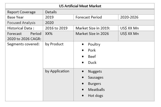 US Artificial Meat Market