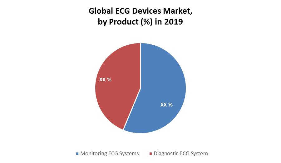 Global ECG Devices market
