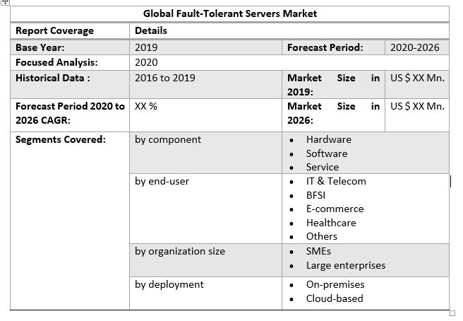 Global Fault-Tolerant Servers Market