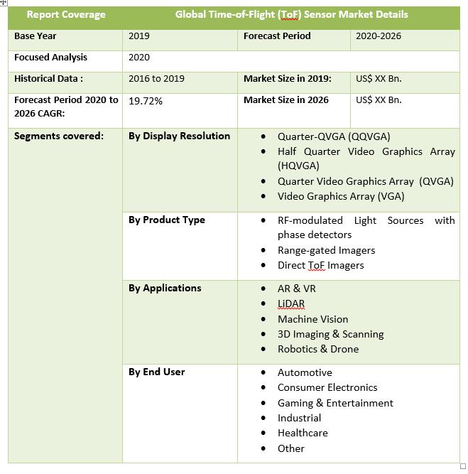 Global Time-of-Flight (ToF) Sensor Market Details
