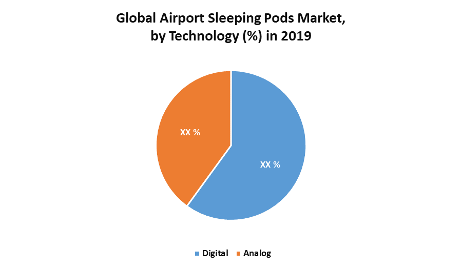 Airport Sleeping Pods Market