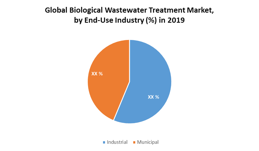 Global Biological Wastewater Treatment Market