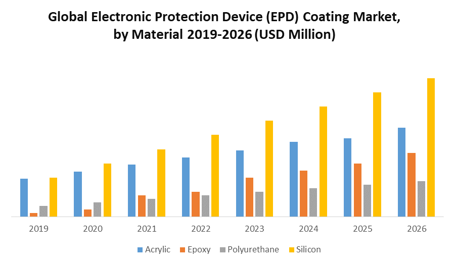 Global Electronic Protection Device (EPD) Coating Market Market