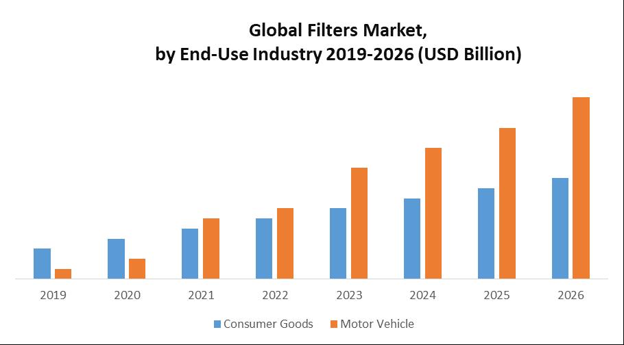 Global Filters Market