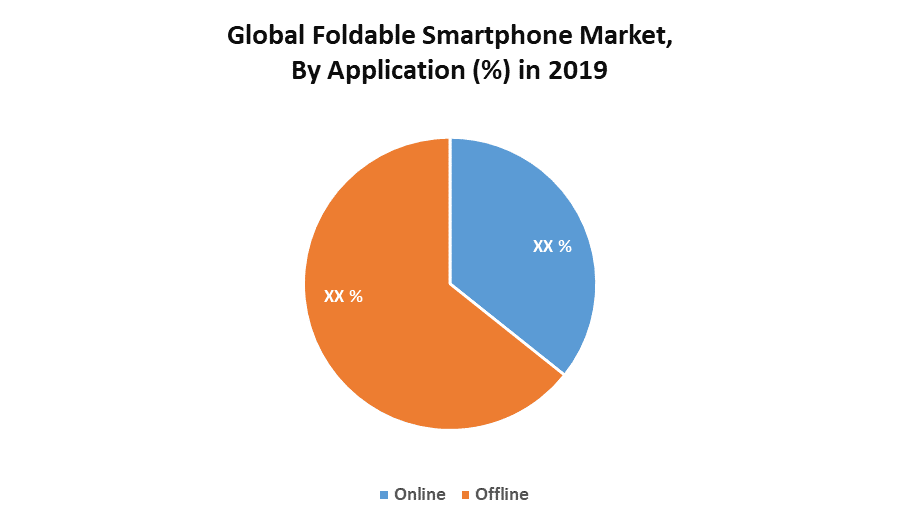 Global Foldable Smartphone Market
