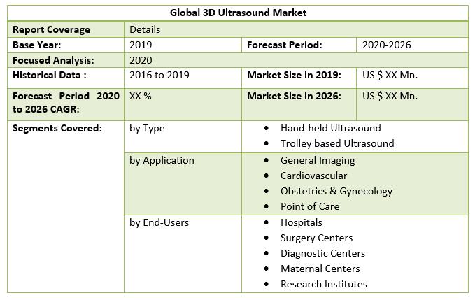 Global 3D Ultrasound Market