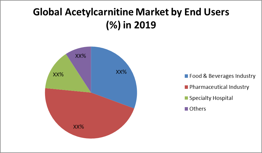 Global Acetylcarnitine Market