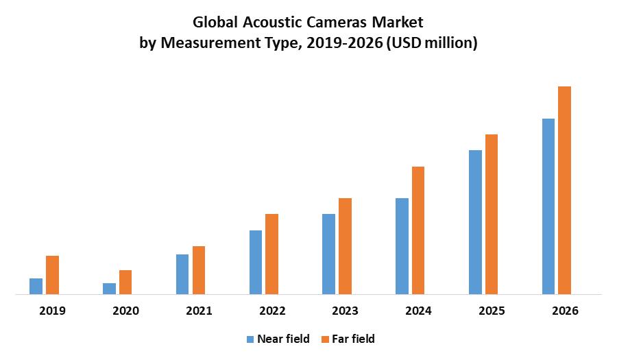 Global Acoustic Cameras Market