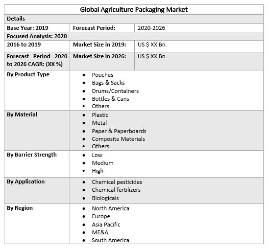 Global Agriculture Packaging Market 2