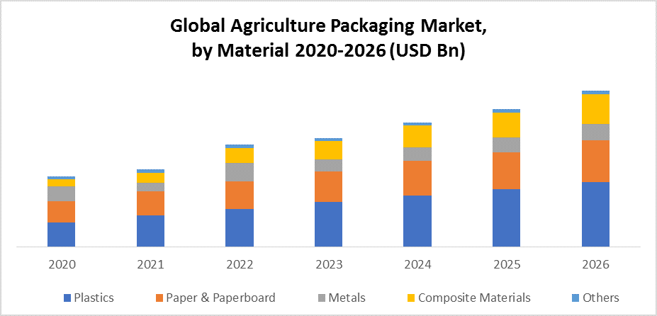 Global Agriculture Packaging Market