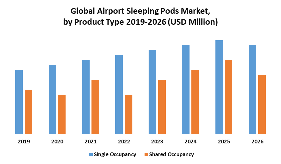 Global Airport Sleeping Pods Market