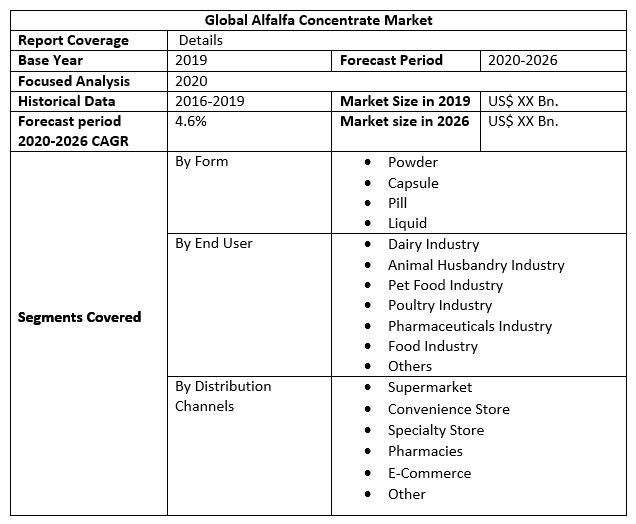 Global Alfalfa Concentrate Market 2