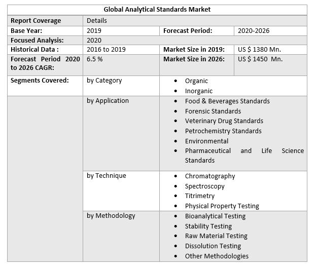 Global Analytical Standards Market 3