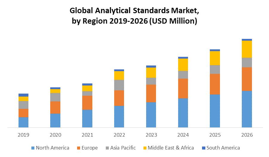 Global Analytical Standards Market