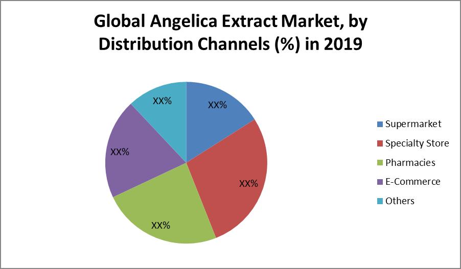 Global Angelica Extract Market