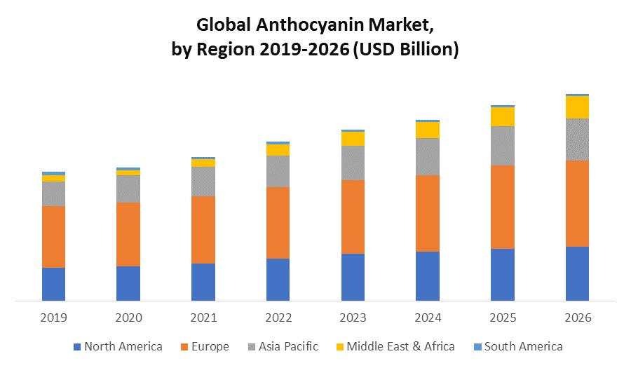 Global Anthocyanin Market