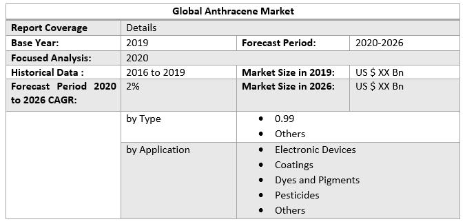 Global Anthracene Market