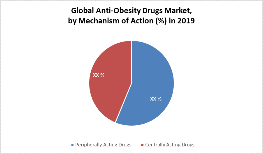 Global Anti-Obesity Drugs Market