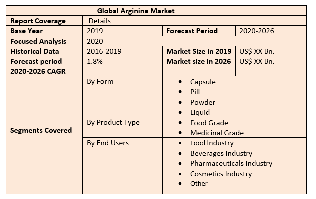 Global Arginine Market 2