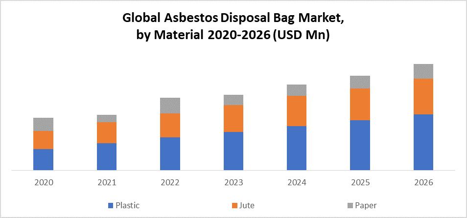 Global Asbestos Disposal Bags Market