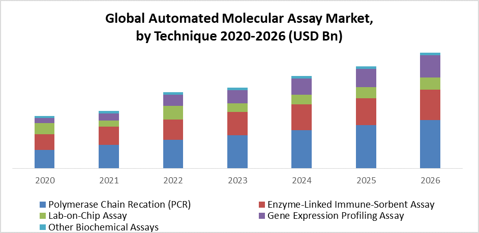 Global Automated Molecular Assay Market